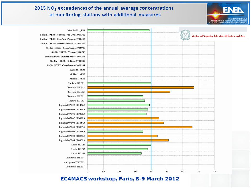 EC4MACS workshop, Paris, 8-9 March 2012 2015 NO 2 exceedences of the annual average concentrations at monitoring stations with additional measures