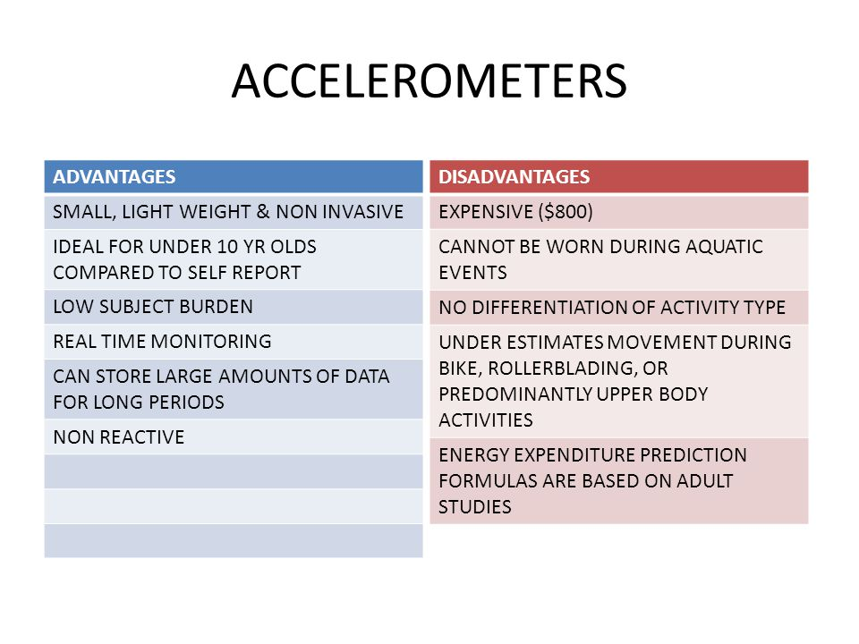 ACCELEROMETERS ADVANTAGES SMALL, LIGHT WEIGHT & NON INVASIVE IDEAL FOR UNDER 10 YR OLDS COMPARED TO SELF REPORT LOW SUBJECT BURDEN REAL TIME MONITORING CAN STORE LARGE AMOUNTS OF DATA FOR LONG PERIODS NON REACTIVE DISADVANTAGES EXPENSIVE ($800) CANNOT BE WORN DURING AQUATIC EVENTS NO DIFFERENTIATION OF ACTIVITY TYPE UNDER ESTIMATES MOVEMENT DURING BIKE, ROLLERBLADING, OR PREDOMINANTLY UPPER BODY ACTIVITIES ENERGY EXPENDITURE PREDICTION FORMULAS ARE BASED ON ADULT STUDIES