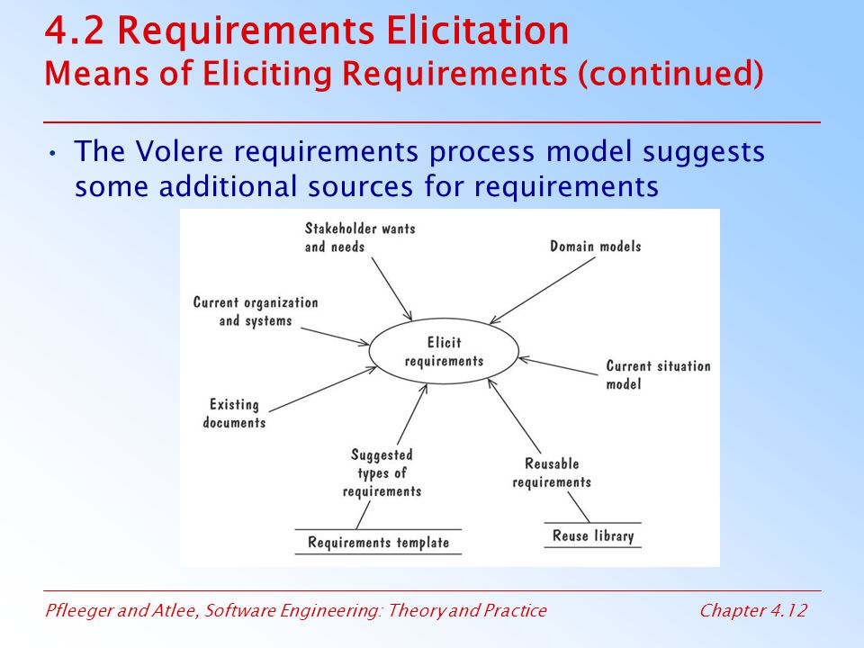Pfleeger and Atlee, Software Engineering: Theory and PracticeChapter 4.12 4.2 Requirements Elicitation Means of Eliciting Requirements (continued) The