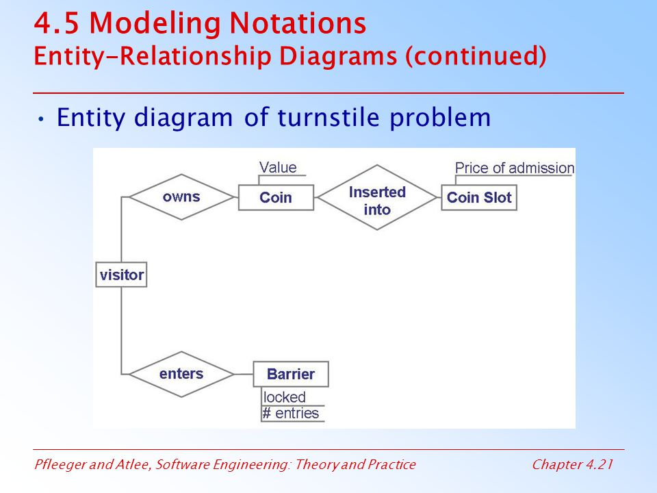 Pfleeger and Atlee, Software Engineering: Theory and PracticeChapter 4.21 4.5 Modeling Notations Entity-Relationship Diagrams (continued) Entity diagram of turnstile problem