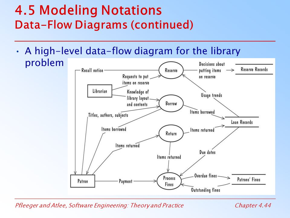 Pfleeger and Atlee, Software Engineering: Theory and PracticeChapter 4.44 4.5 Modeling Notations Data-Flow Diagrams (continued) A high-level data-flow