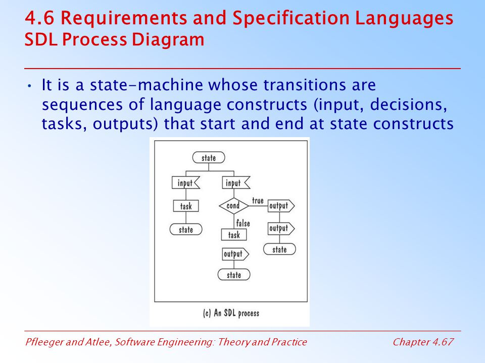 Pfleeger and Atlee, Software Engineering: Theory and PracticeChapter 4.67 4.6 Requirements and Specification Languages SDL Process Diagram It is a state-machine whose transitions are sequences of language constructs (input, decisions, tasks, outputs) that start and end at state constructs