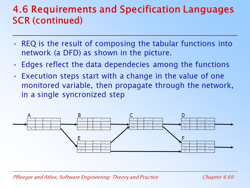 Pfleeger and Atlee, Software Engineering: Theory and PracticeChapter 4.69 4.6 Requirements and Specification Languages SCR (continued) REQ is the resu