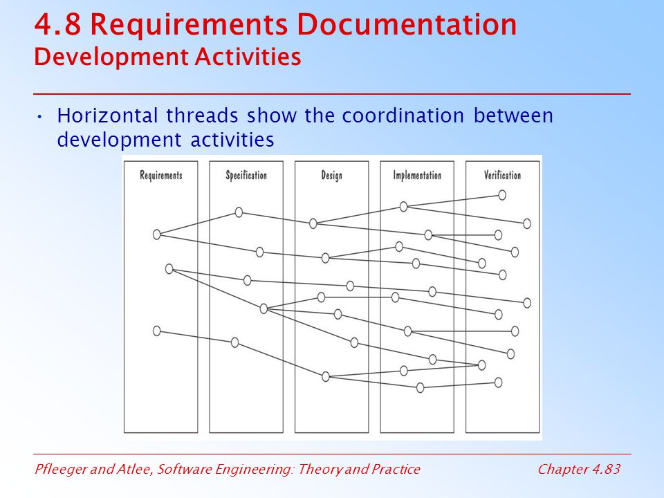 Pfleeger and Atlee, Software Engineering: Theory and PracticeChapter 4.83 4.8 Requirements Documentation Development Activities Horizontal threads sho