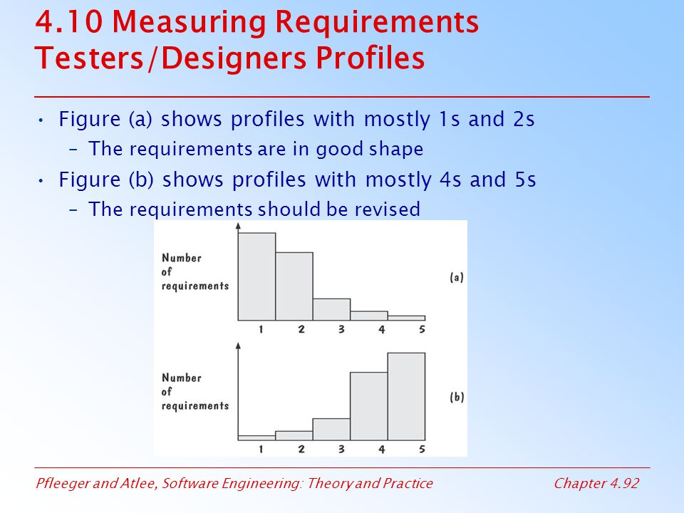 Pfleeger and Atlee, Software Engineering: Theory and PracticeChapter 4.92 4.10 Measuring Requirements Testers/Designers Profiles Figure (a) shows prof