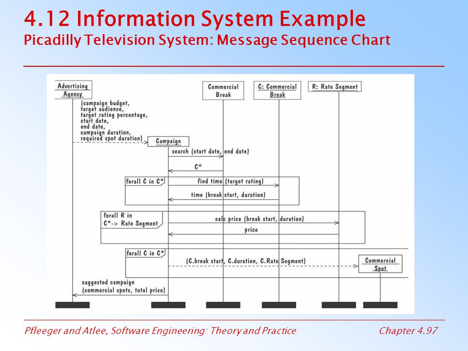 Pfleeger and Atlee, Software Engineering: Theory and PracticeChapter 4.97 4.12 Information System Example Picadilly Television System: Message Sequence Chart