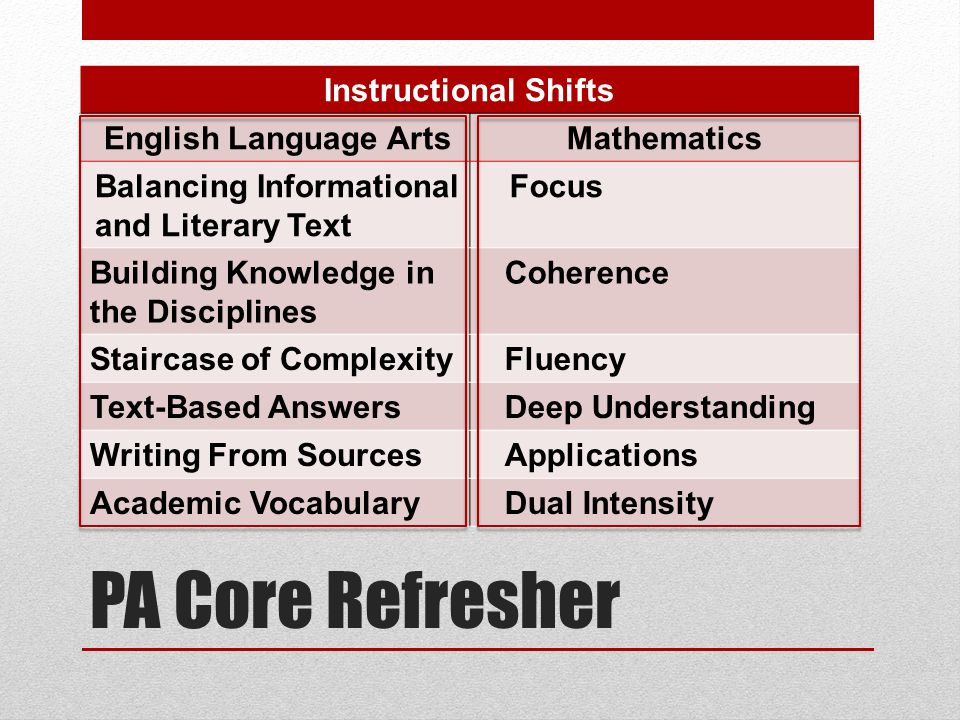 PA Core Refresher Instructional Shifts English Language ArtsMathematics Balancing Informational and Literary Text Focus Building Knowledge in the Disciplines Coherence Staircase of ComplexityFluency Text-Based AnswersDeep Understanding Writing From SourcesApplications Academic VocabularyDual Intensity