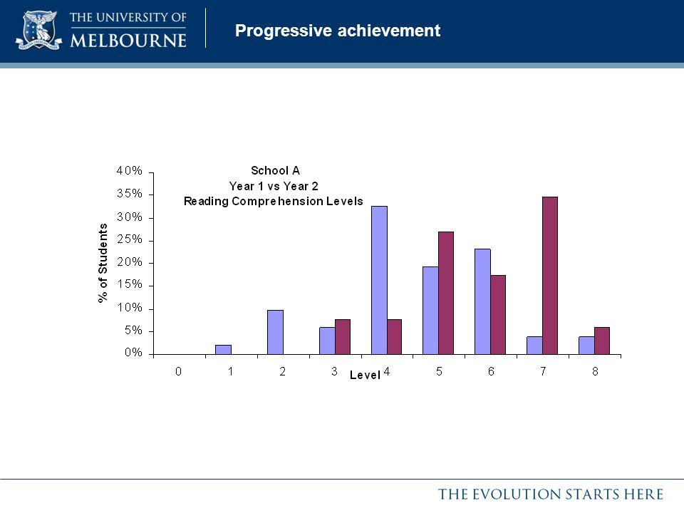 Progressive achievement