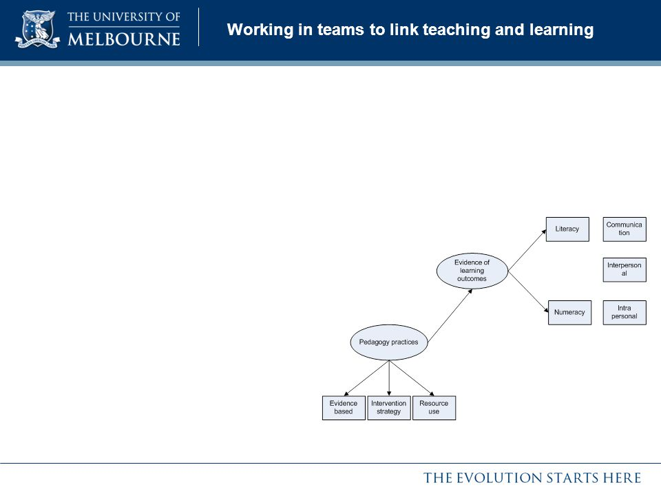 Working in teams to link teaching and learning