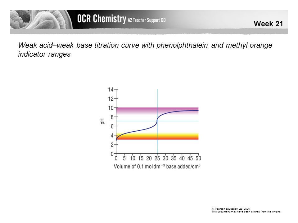 Week 21 © Pearson Education Ltd 2009 This document may have been altered from the original Weak acid–weak base titration curve with phenolphthalein and methyl orange indicator ranges