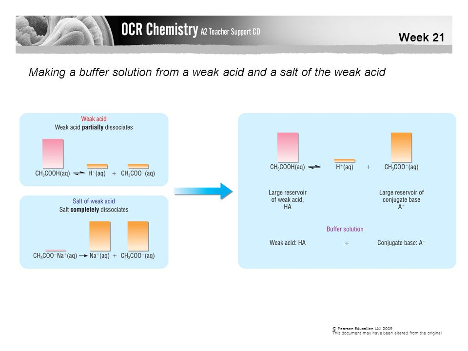 Week 21 © Pearson Education Ltd 2009 This document may have been altered from the original Making a buffer solution from a weak acid and a salt of the weak acid