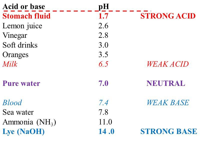 Acid or base pH Stomach fluid 1.7 STRONG ACID Lemon juice 2.6 Vinegar 2.8 Soft drinks 3.0 Oranges 3.5 Milk 6.5 WEAK ACID Pure water 7.0 NEUTRAL Blood 7.4 WEAK BASE Sea water 7.8 Ammonia (NH 3 ) 11.0 Lye (NaOH) 14.0 STRONG BASE