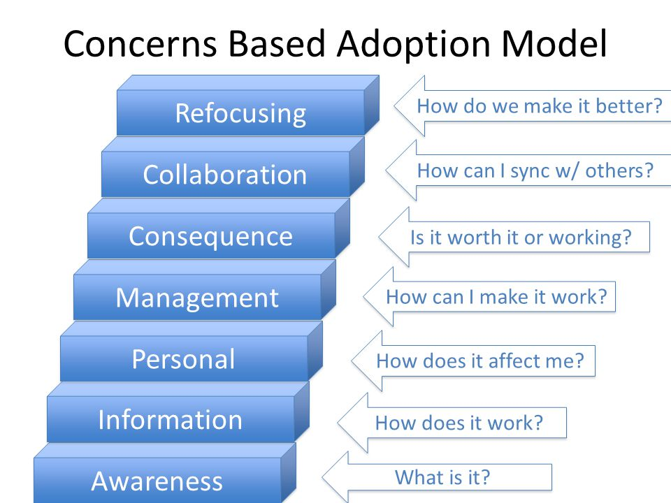 Concerns Based Adoption Model Awareness Information Personal Management Consequence Collaboration Refocusing What is it.
