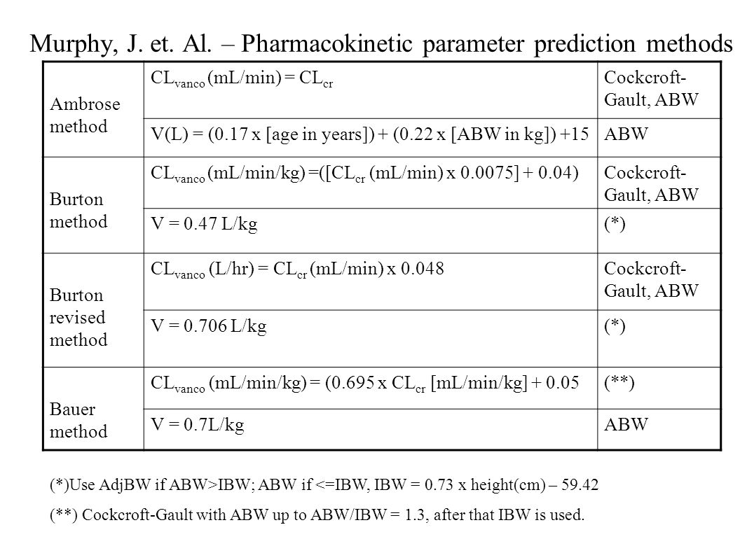 Murphy, J. et. Al. – Pharmacokinetic parameter prediction methods Ambrose method CL vanco (mL/min) = CL cr Cockcroft- Gault, ABW V(L) = (0.17 x [age i