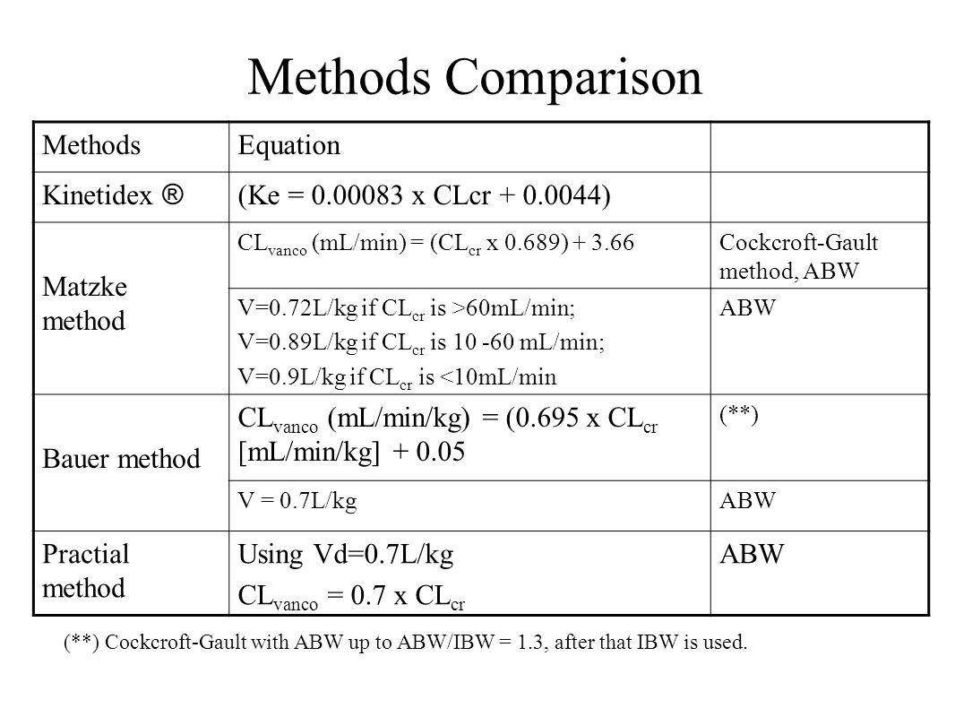 Methods Comparison MethodsEquation Kinetidex ® (Ke = 0.00083 x CLcr + 0.0044) Matzke method CL vanco (mL/min) = (CL cr x 0.689) + 3.66Cockcroft-Gault