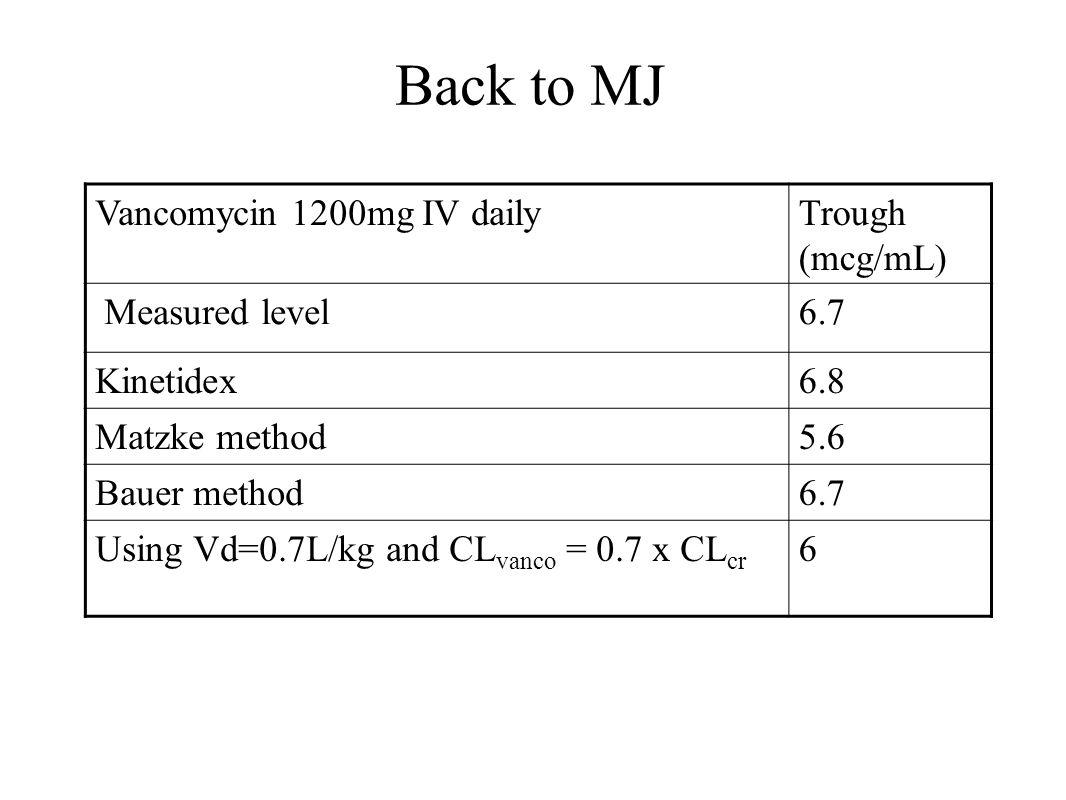 Back to MJ Vancomycin 1200mg IV dailyTrough (mcg/mL) Measured level6.7 Kinetidex6.8 Matzke method5.6 Bauer method6.7 Using Vd=0.7L/kg and CL vanco = 0