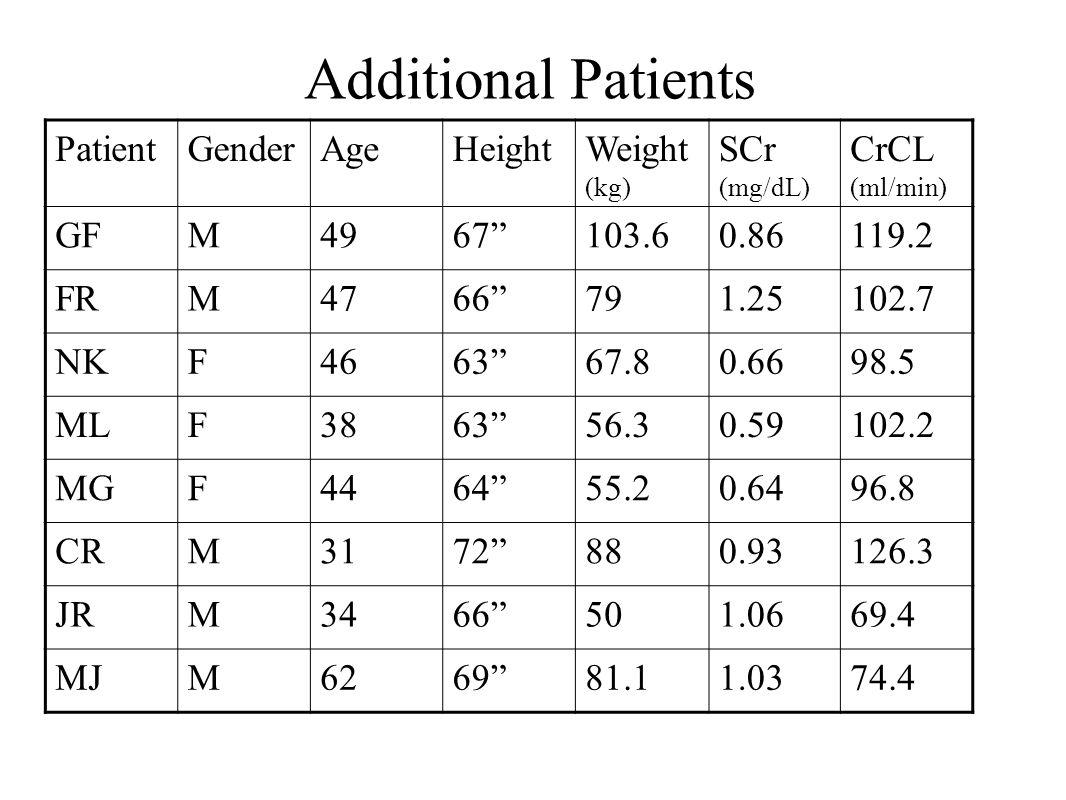 "Additional Patients PatientGenderAgeHeightWeight (kg) SCr (mg/dL) CrCL (ml/min) GFM4967""103.60.86119.2 FRM4766""791.25102.7 NKF4663""67.80.6698.5 MLF386"