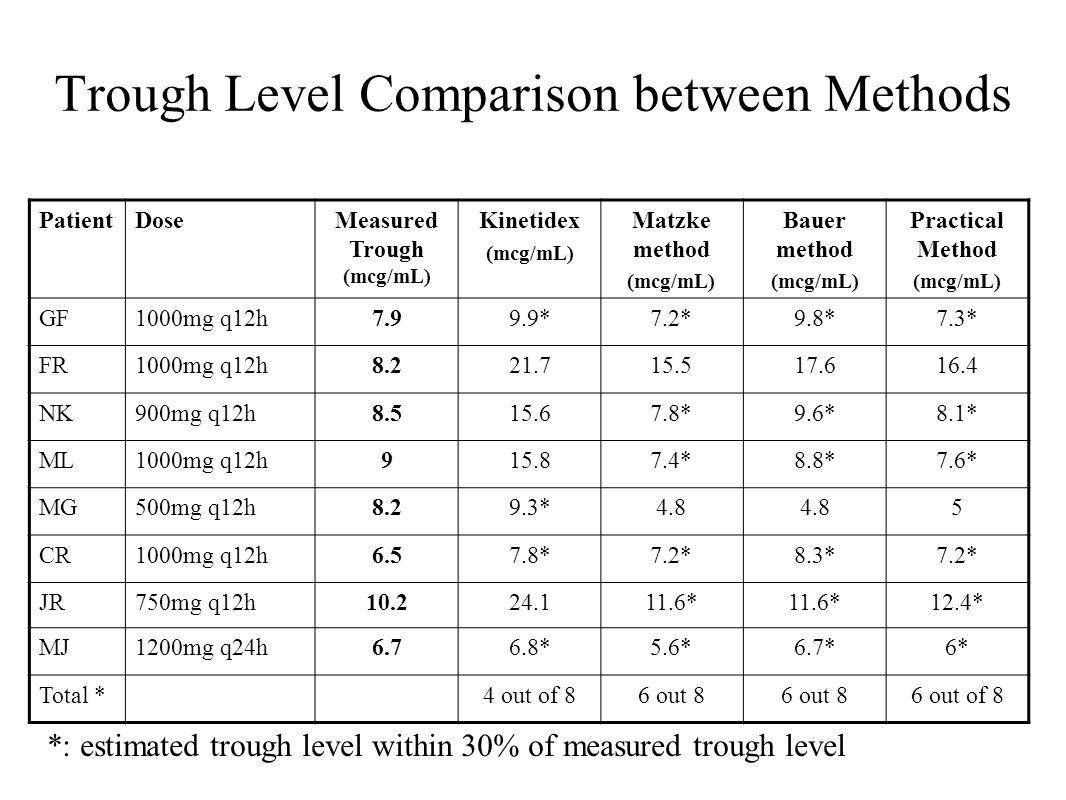 Trough Level Comparison between Methods PatientDoseMeasured Trough (mcg/mL) Kinetidex (mcg/mL) Matzke method (mcg/mL) Bauer method (mcg/mL) Practical