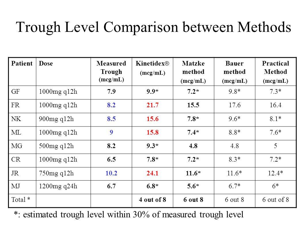 Trough Level Comparison between Methods PatientDoseMeasured Trough (mcg/mL) Kinetidex ® (mcg/mL) Matzke method (mcg/mL) Bauer method (mcg/mL) Practica