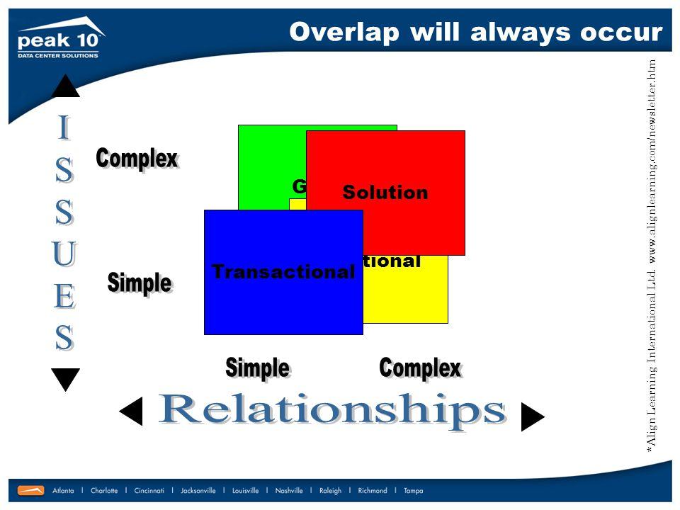 Overlap will always occur Guru Relational Solution Transactional *Align Learning International Ltd.