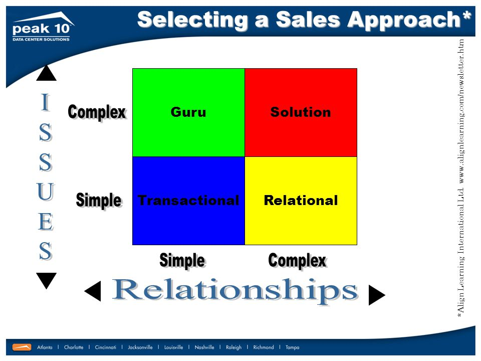 Customer need clearly met by Product and/or Service Customer need clearly met by Product and/or Service No need for discussion or review No need for detailed discussion or review Value of the relationship is very limited Value of the relationship is very limited Technology can often replace people in managing the relationship Technology can often replace people in managing the relationship Transactional Key sales behaviors are Productivity and Efficiency… Profit margins are often thin, so it is vital that the sales process: Profit margins are often thin, so it is vital that the sales process: 1) Optimizes contacts and numbers of leads.