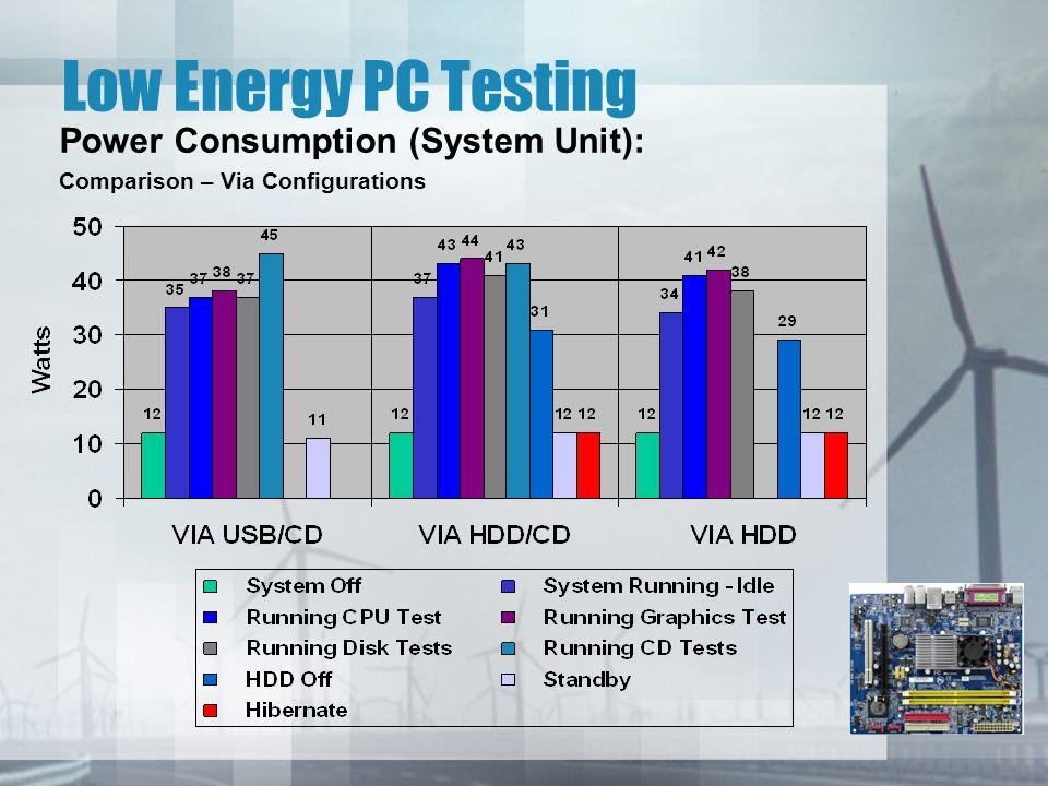 Low Energy PC Testing Power Consumption (System Unit): Comparison – Via Configurations