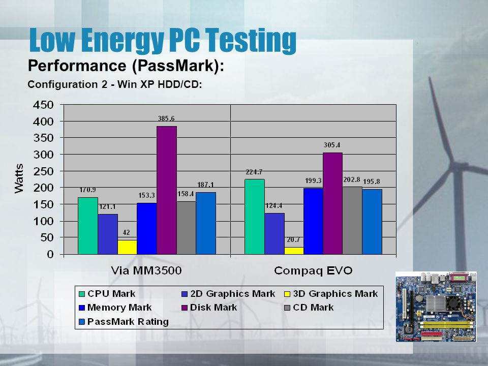 Low Energy PC Testing Performance (PassMark): Configuration 2 - Win XP HDD/CD: