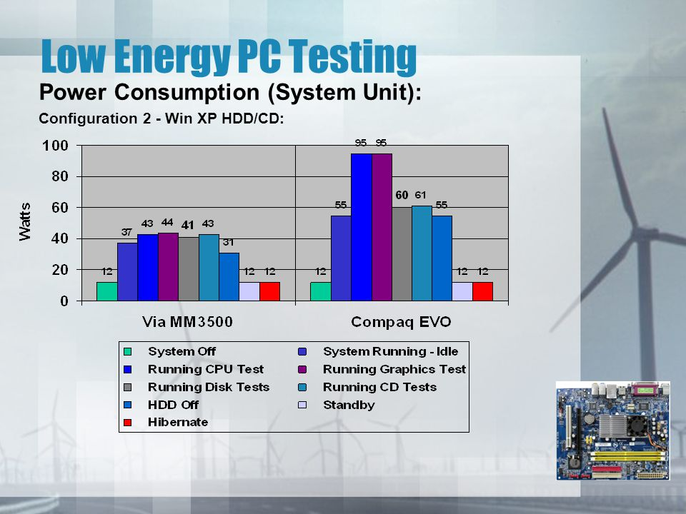 Low Energy PC Testing Power Consumption (System Unit): Configuration 2 - Win XP HDD/CD: