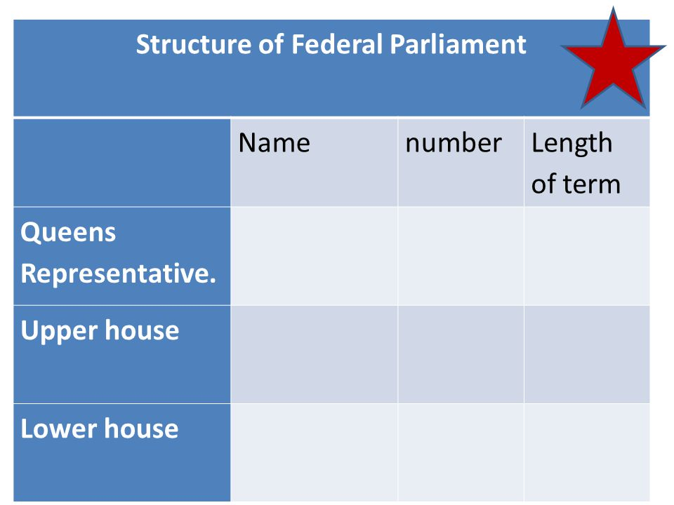 Structure of Federal Parliament Namenumber Length of term Queens Representative.