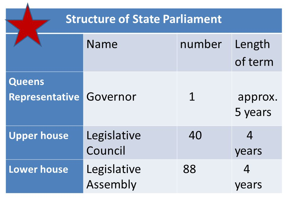 Structure of State Parliament Namenumber Length of term Queens Representative Governor 1 approx.