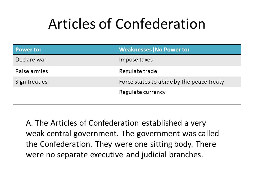 Articles of Confederation Power to:Weaknesses (No Power to: Declare warImpose taxes Raise armiesRegulate trade Sign treatiesForce states to abide by the peace treaty Regulate currency A.
