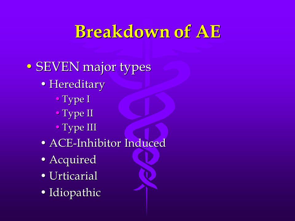 Breakdown of AE SEVEN major typesSEVEN major types HereditaryHereditary Type IType I Type IIType II Type IIIType III ACE-Inhibitor InducedACE-Inhibitor Induced AcquiredAcquired UrticarialUrticarial IdiopathicIdiopathic