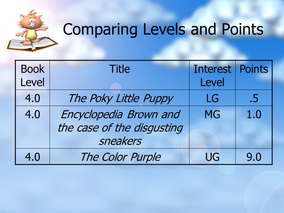 Book Level TitleInterest Level Points 4.0The Poky Little PuppyLG.5 4.0Encyclopedia Brown and the case of the disgusting sneakers MG1.0 4.0The Color PurpleUG9.0 Comparing Levels and Points