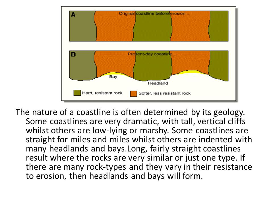 The nature of a coastline is often determined by its geology. Some coastlines are very dramatic, with tall, vertical cliffs whilst others are low-lyin