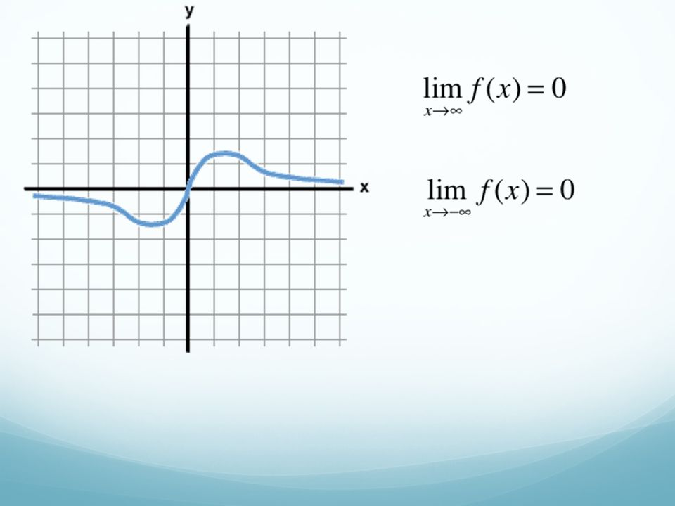 Sketch the graph of the equation using extrema, intercepts, and asymptotes.