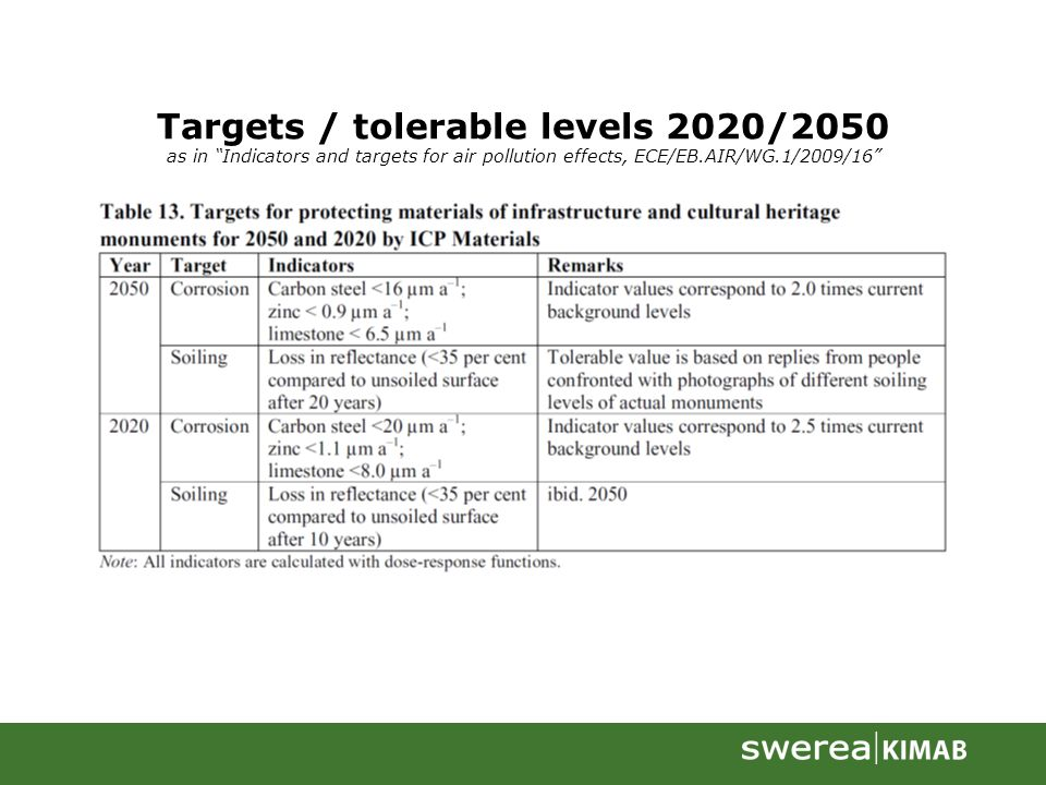 Targets / tolerable levels 2020/2050 as in Indicators and targets for air pollution effects, ECE/EB.AIR/WG.1/2009/16
