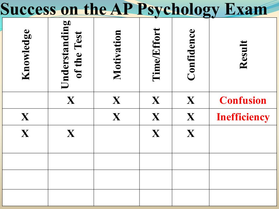 Knowledge Understanding of the Test Motivation Time/Effort Confidence Result XXXXConfusion XXXXInefficiency XXXX Success on the AP Psychology Exam