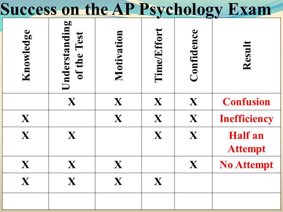 Knowledge Understanding of the Test Motivation Time/Effort Confidence Result XXXXConfusion XXXXInefficiency XXXXHalf an Attempt XXXXNo Attempt XXXX Success on the AP Psychology Exam