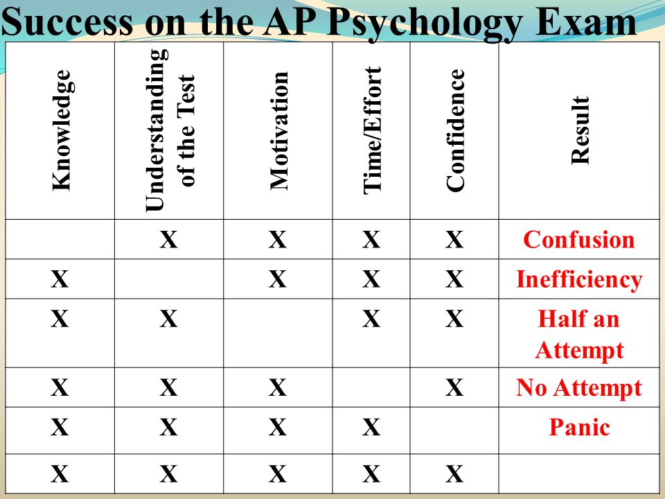 Knowledge Understanding of the Test Motivation Time/Effort Confidence Result XXXXConfusion XXXXInefficiency XXXXHalf an Attempt XXXXNo Attempt XXXXPanic XXXXX Success on the AP Psychology Exam