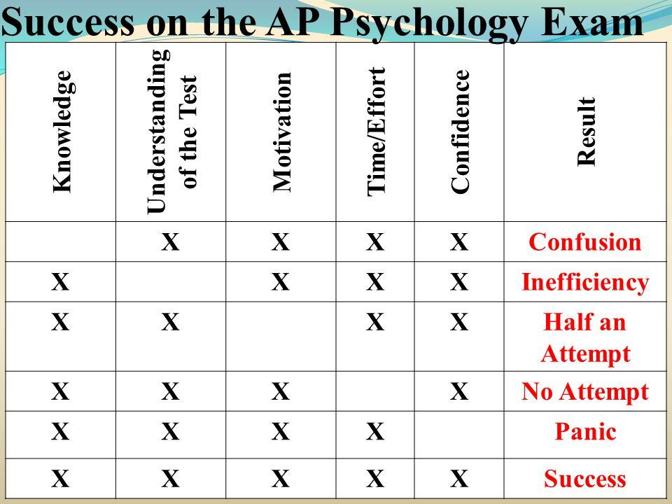 Knowledge Understanding of the Test Motivation Time/Effort Confidence Result XXXXConfusion XXXXInefficiency XXXXHalf an Attempt XXXXNo Attempt XXXXPanic XXXXXSuccess Success on the AP Psychology Exam