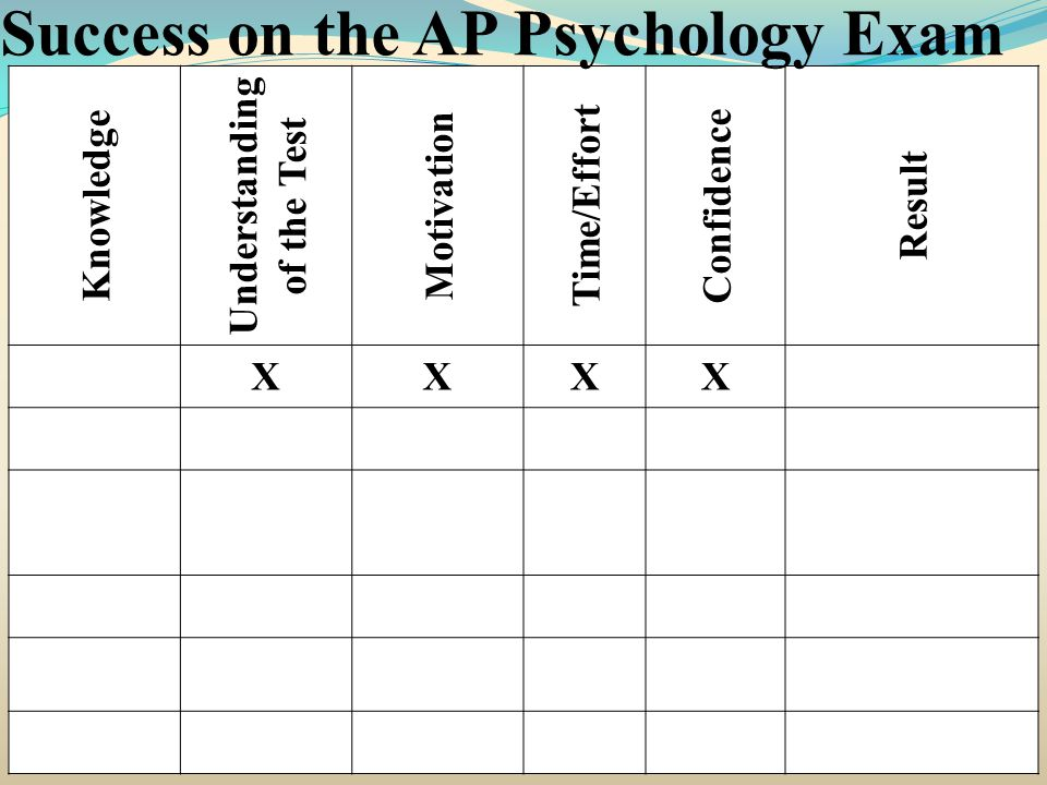Knowledge Understanding of the Test Motivation Time/Effort Confidence Result XXXX Success on the AP Psychology Exam