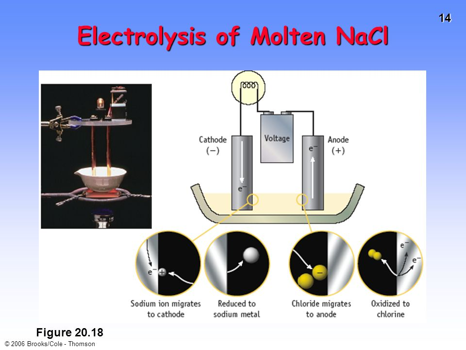 14 © 2006 Brooks/Cole - Thomson Electrolysis of Molten NaCl Figure 20.18