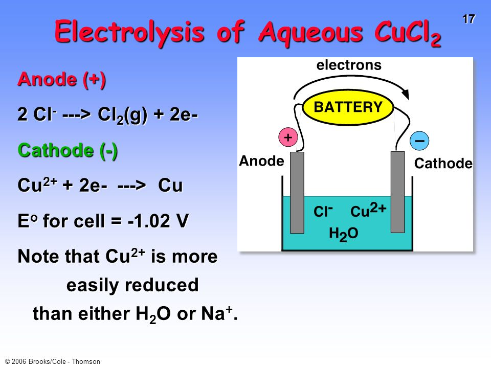 17 © 2006 Brooks/Cole - Thomson Electrolysis of Aqueous CuCl 2 Anode (+) 2 Cl - ---> Cl 2 (g) + 2e- Cathode (-) Cu 2+ + 2e- ---> Cu E o for cell = -1.02 V Note that Cu 2+ is more easily reduced than either H 2 O or Na +.