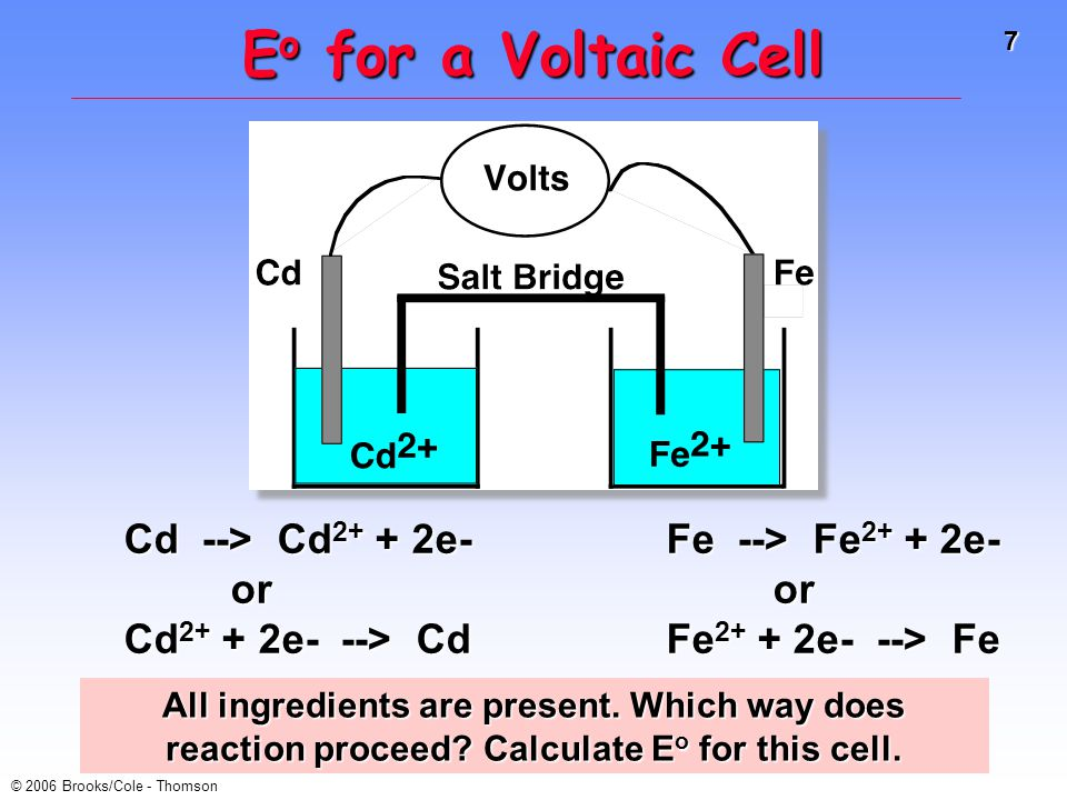 7 © 2006 Brooks/Cole - Thomson Cd --> Cd 2+ + 2e- or Cd 2+ + 2e- --> Cd Fe --> Fe 2+ + 2e- or Fe 2+ + 2e- --> Fe E o for a Voltaic Cell All ingredients are present.