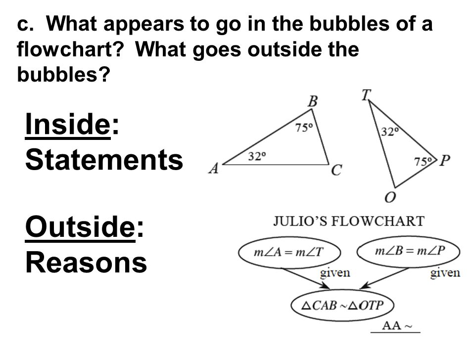 c.What appears to go in the bubbles of a flowchart.