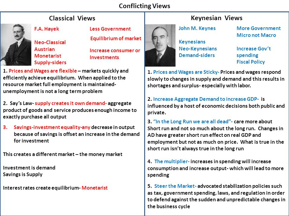 Conflicting Views Classical Views Keynesian Views 1. Prices and Wages are flexible – markets quickly and efficiently achieve equilibrium. When applied