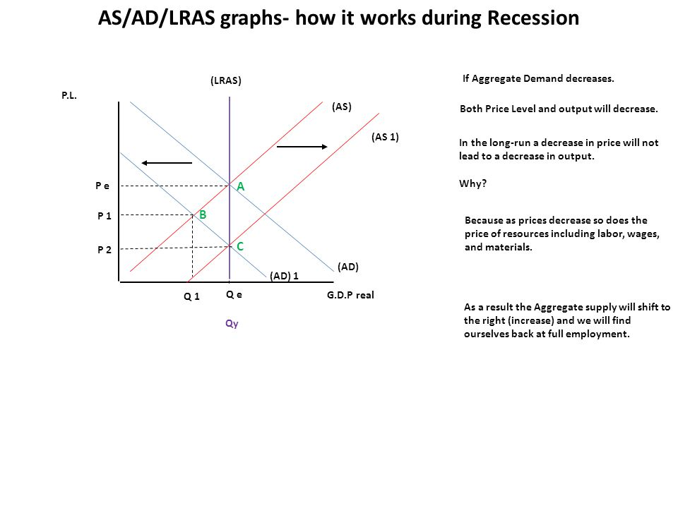 P.L. G.D.P real (AS) (AD) Q e P e If Aggregate Demand decreases. AS/AD/LRAS graphs- how it works during Recession (LRAS) Qy (AD) 1 Q 1 P 1 Both Price