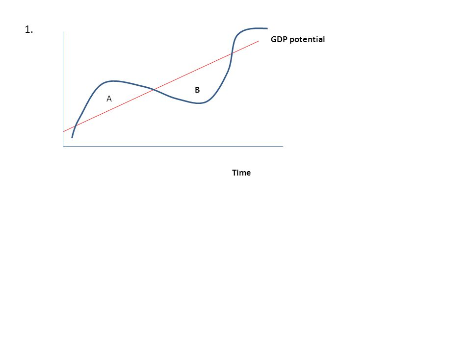 1. GDP potential A B Time