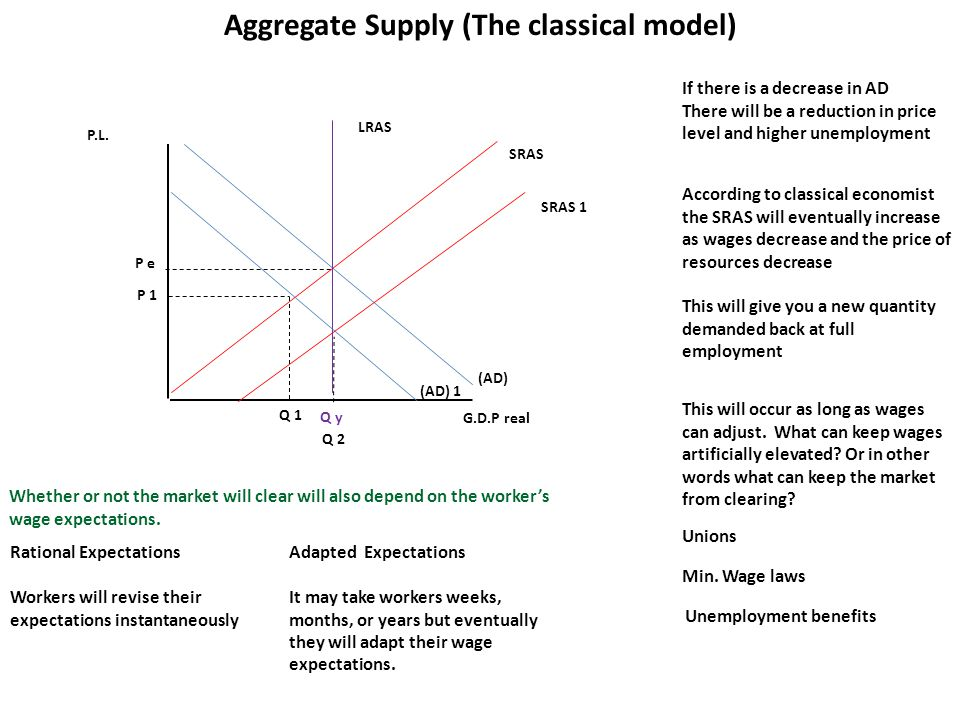 P.L. G.D.P real LRAS (AD) Q y P e Aggregate Supply (The classical model) SRAS (AD) 1 If there is a decrease in AD There will be a reduction in price l
