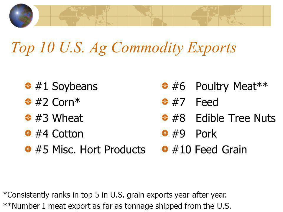 U.S. Agricultural Commodities #1 State Rankings Cotton Wheat Corn Soybeans Peanuts Texas Kansas Iowa Illinois Georgia